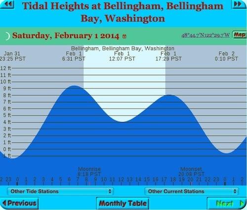 BellinghamTides