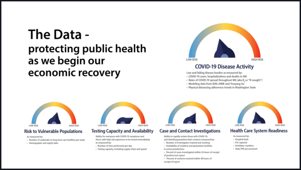 Inslee Rolls Out Covid 19 Risk Assessment Dashboard With Data