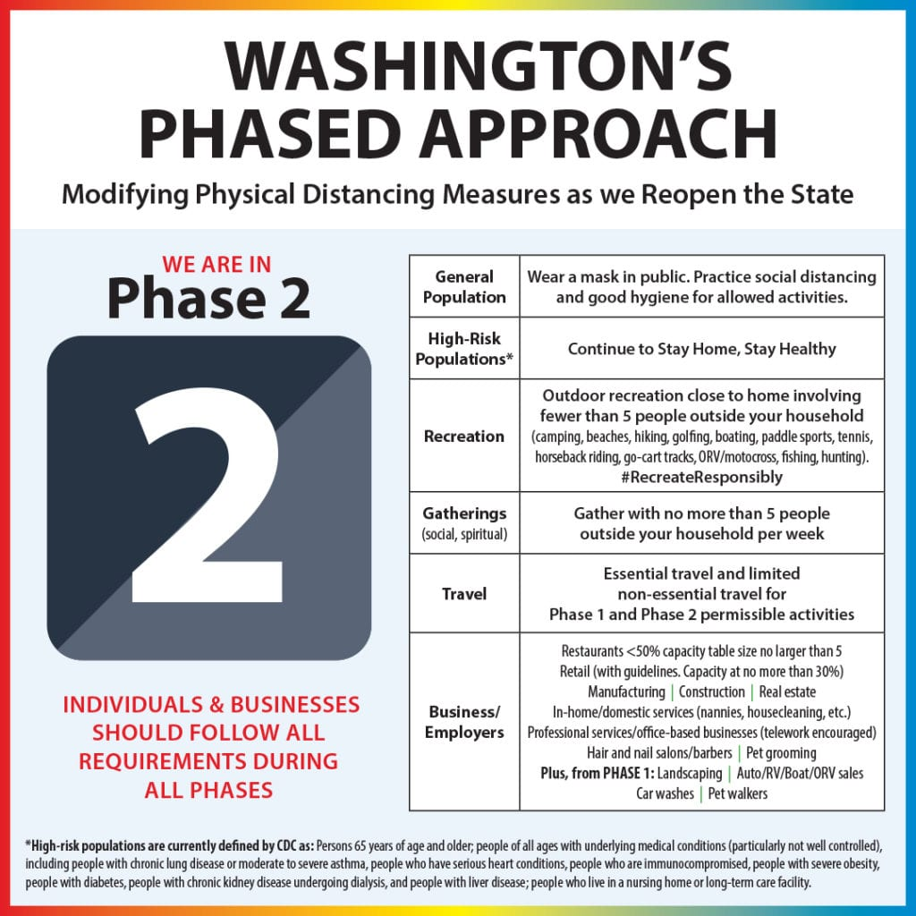 Covid Wastatephase2 (3)