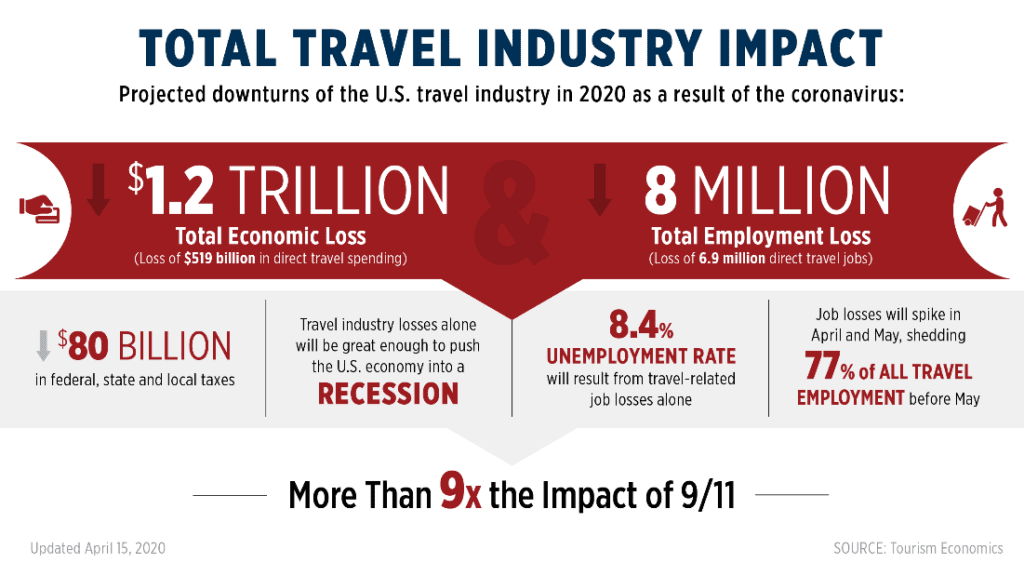 Travel Industry Projected Impact