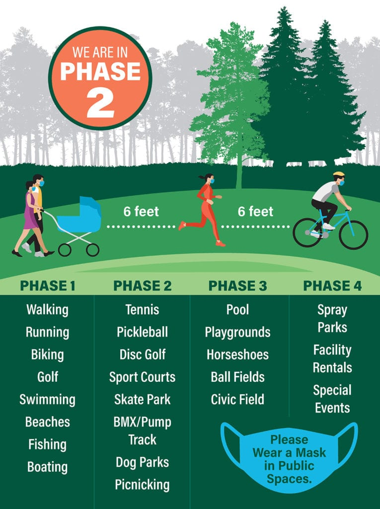 Whatcom County Bellingham Washington Phase 2 Outdoor Recreation Guidelines