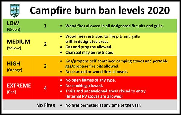 Fire Ban Chart Original