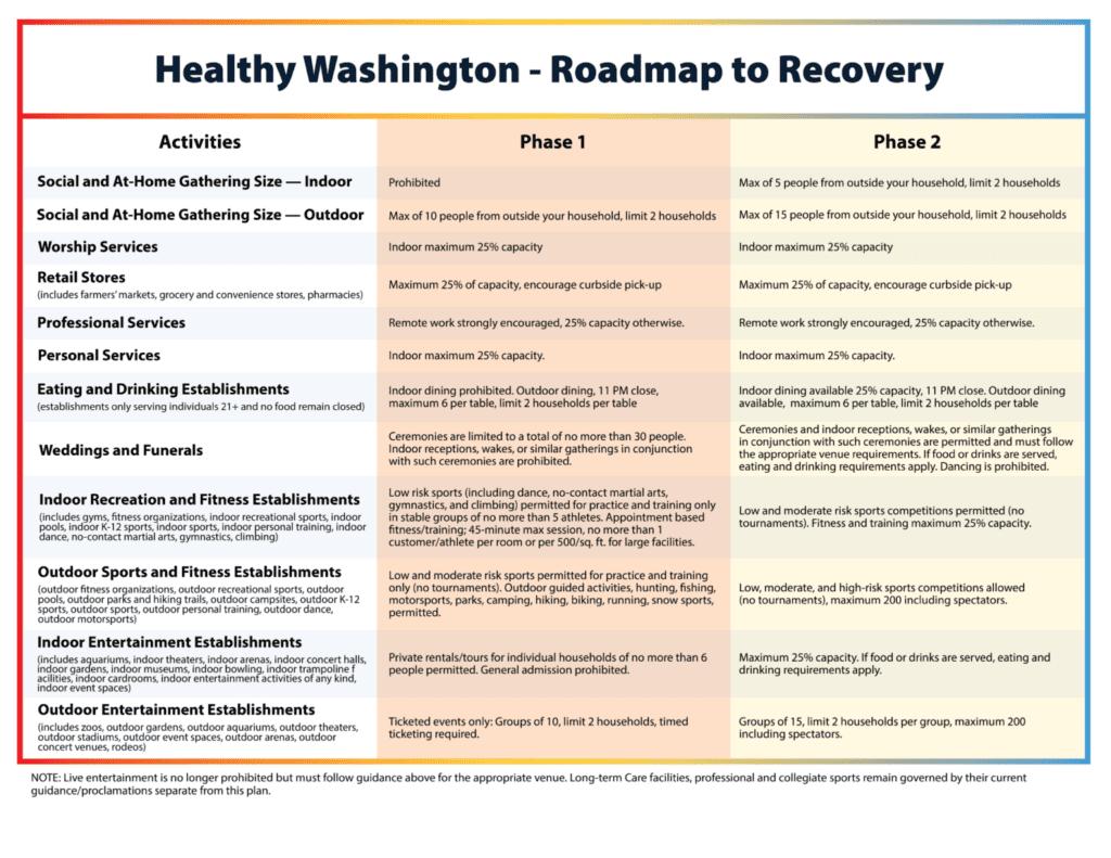 Healthy Washington 1536x1187 1